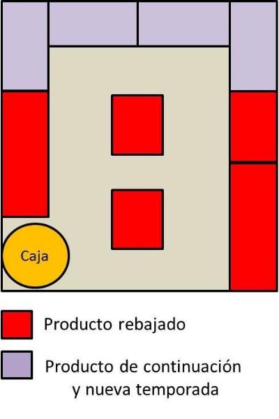 Distribución producto rebajas